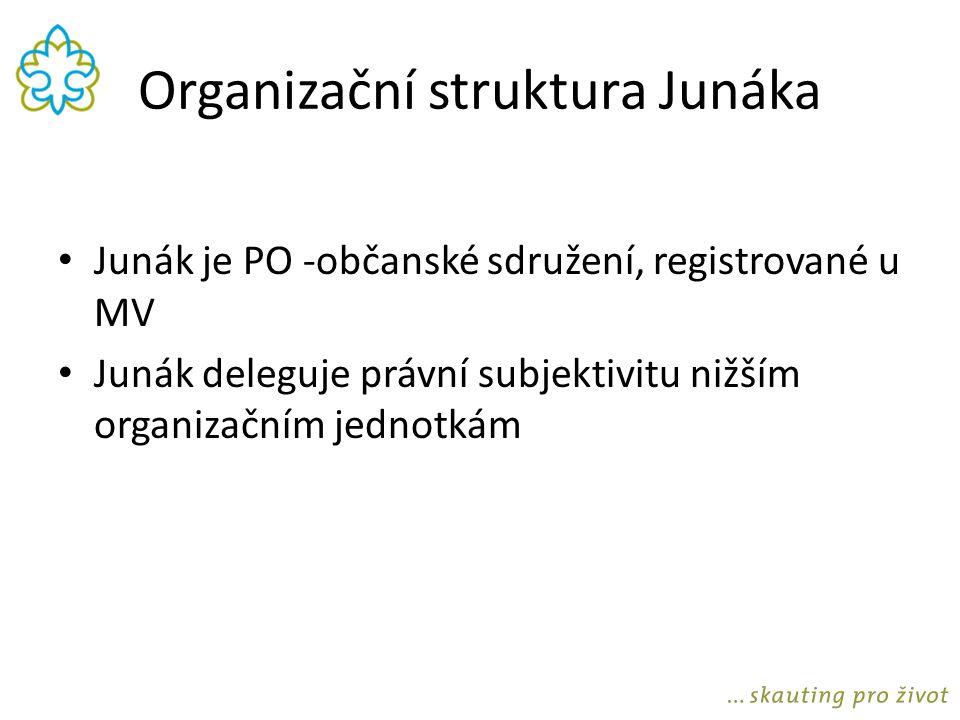 Organizační struktura Junáka Junák je PO -občanské sdružení, registrované u MV Junák deleguje právní subjektivitu nižším organizačním jednotkám