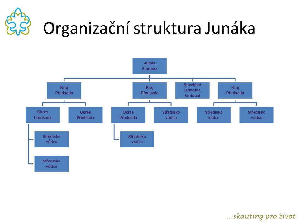 Středisko Základní organizační jednotka Má právní subjektivitu Poskytuje organizační a materiální zázemí pro činnost oddílů Oblasti: výchova, organizace, provoz, hospodaření JUNÁK KRAJ OKRES