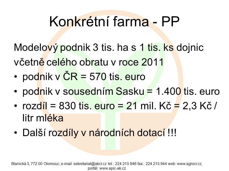Konkrétní farma - PP Modelový podnik 3 tis. ha s 1 tis.