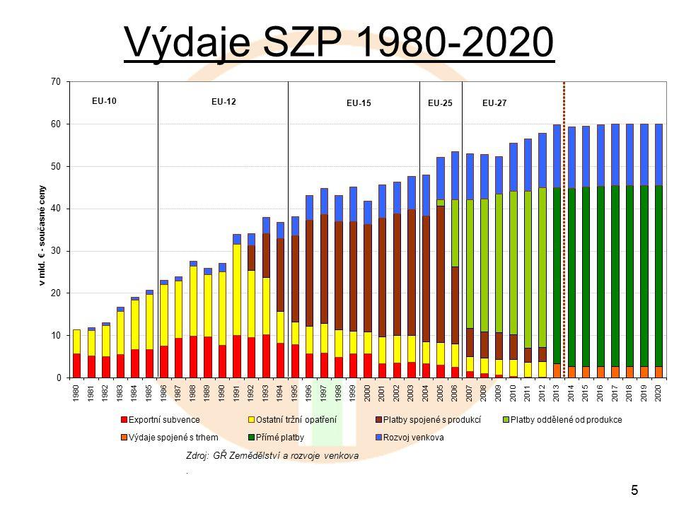 5 Výdaje SZP 1980-2020 Zdroj: GŘ Zemědělství a rozvoje venkova.