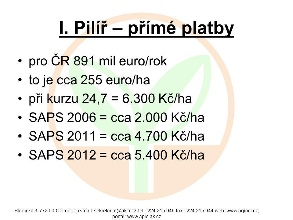 I. Pilíř – přímé platby pro ČR 891 mil euro/rok to je cca 255 euro/ha při kurzu 24,7 = 6.300 Kč/ha SAPS 2006 = cca 2.000 Kč/ha SAPS 2011 = cca 4.700 K