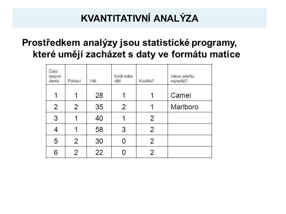 Princip falzifikace v testování hypotéz Formulace nulových hypotéz: Nulová hypotéza – neexistence vztahu/rozdílu, nevhodnost modelu (negace našeho předpokladu – snaha vyvrátit jej) Alternativní hypotéza – vztah/rozdíl existuje, model je vhodný -> falzifikovatelnost (alespoň v principu) – hlavní kritérium použitelnosti hypotéz Do statistické analýzy vstupujeme vždy s nulovou hypotézou (netřeba ji však formulovat přímo v textu, je to samozřejmé) Neexistuje rozdíl v průměrech -> t-test Neexistuje rozdíl v distribucích -> chí-kvadrát Model není vhodný -> F-test, Anova, chí-kvadrát (podle povahy modelu)