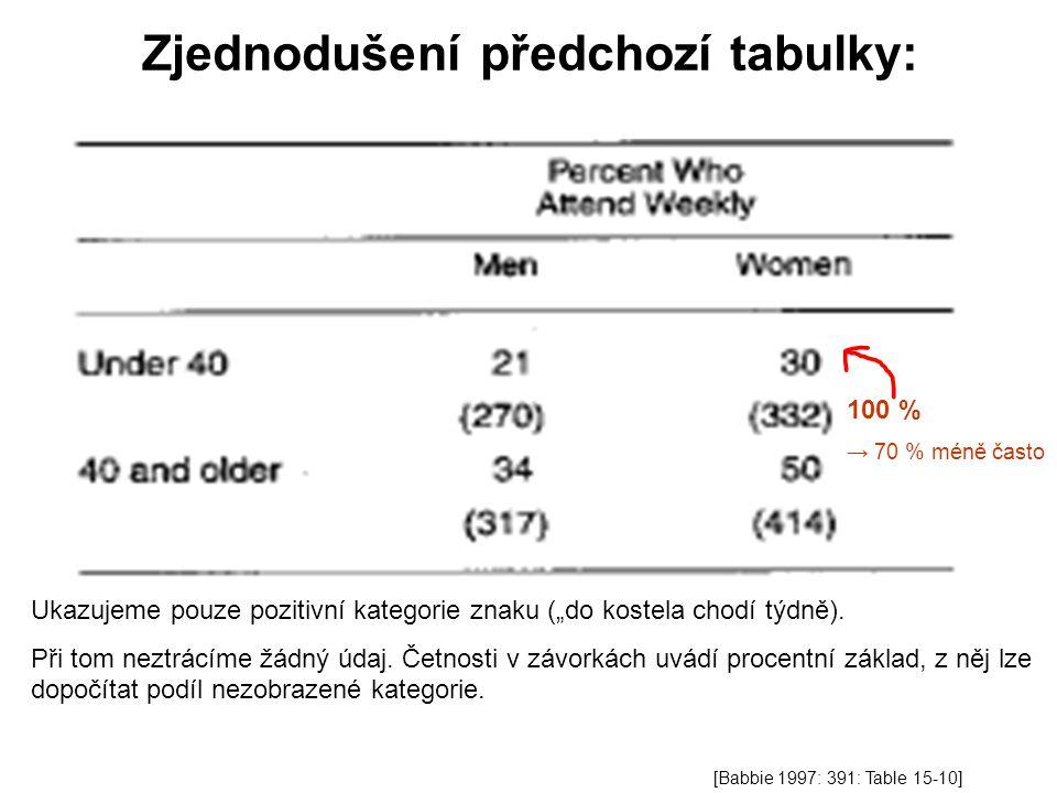 """Zjednodušení předchozí tabulky: 100 % → 70 % méně často Ukazujeme pouze pozitivní kategorie znaku (""""do kostela chodí týdně)."""