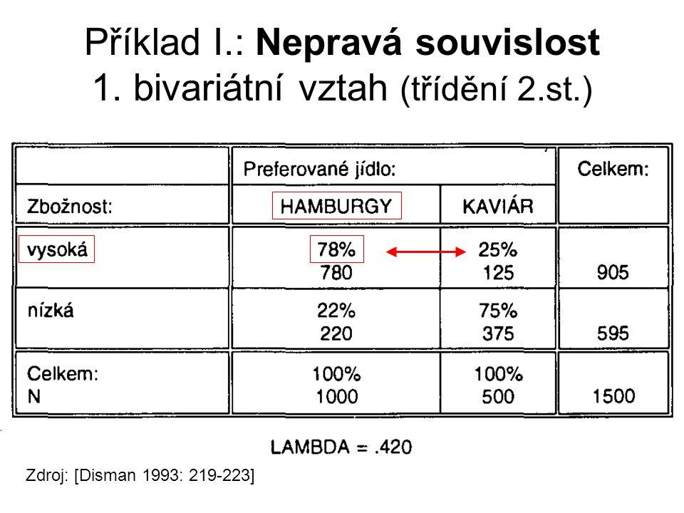 Příklad I.: Nepravá souvislost 1. bivariátní vztah (třídění 2.st.) Zdroj: [Disman 1993: 219-223]