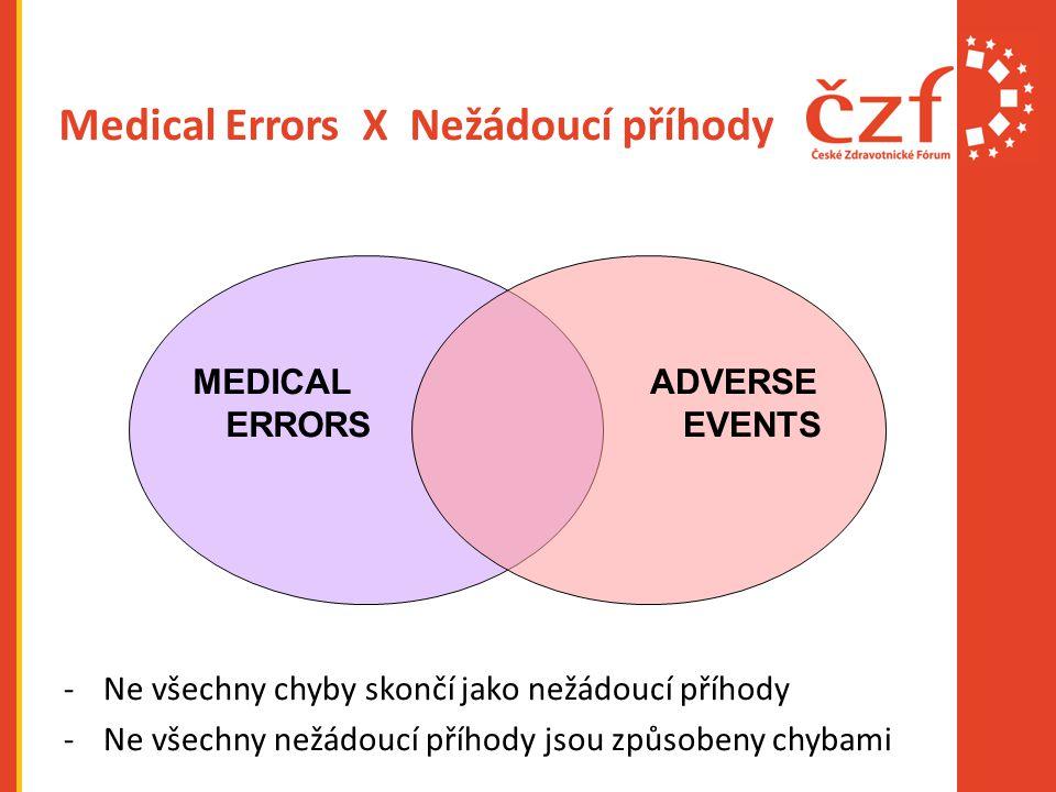Medical Errors X Nežádoucí příhody -Ne všechny chyby skončí jako nežádoucí příhody -Ne všechny nežádoucí příhody jsou způsobeny chybami MEDICAL ERRORS