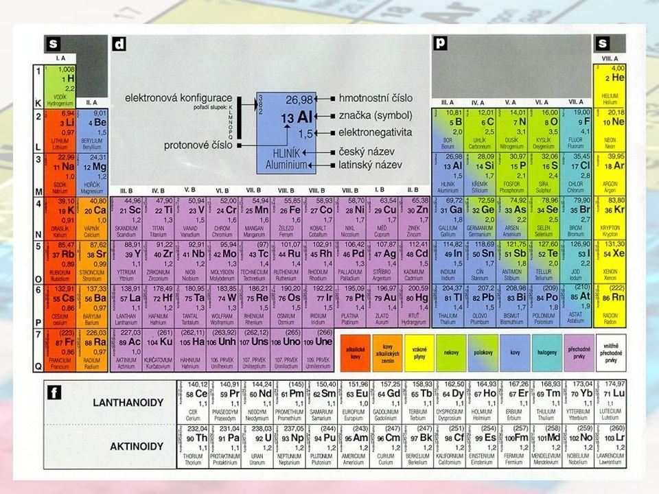 Skupiny Svislé sloupce prvků v periodické soustavě prvků se nazývají skupiny Označují se římskou číslicí a velkým písmenem A nebo B.