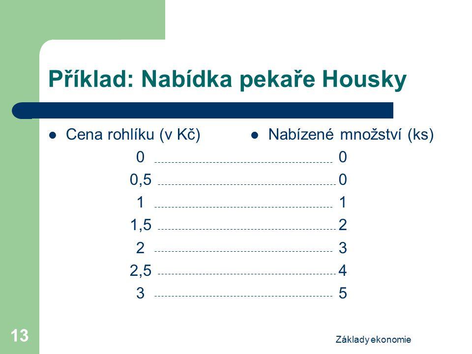 Základy ekonomie 13 Příklad: Nabídka pekaře Housky Cena rohlíku (v Kč) 0 0,5 1 1,5 2 2,5 3 Nabízené množství (ks) 0 1 2 3 4 5