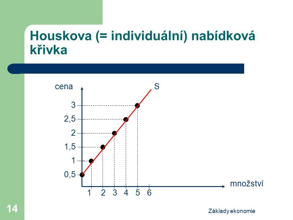 Základy ekonomie 14 Houskova (= individuální) nabídková křivka 243165 1,5 0,5 2,5 1 3 2 cena množství S