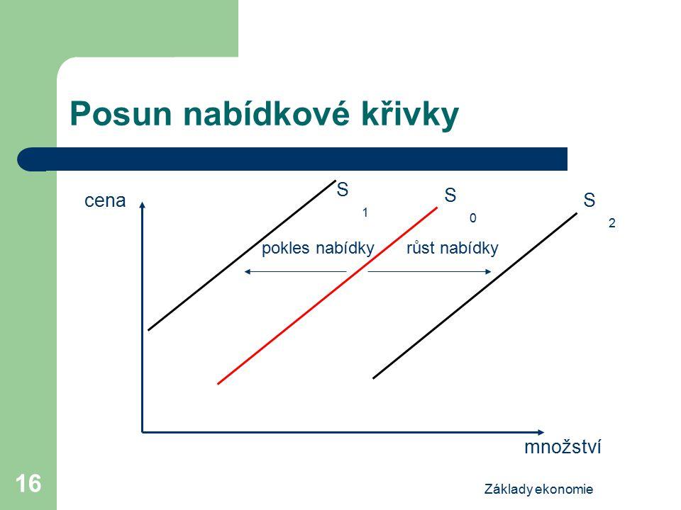 Základy ekonomie 16 Posun nabídkové křivky cena množství S0S0 S2S2 S1S1 pokles nabídkyrůst nabídky