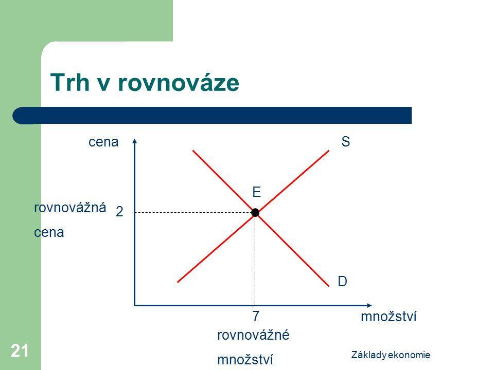 Základy ekonomie 21 Trh v rovnováze cena množství S E D rovnovážná cena rovnovážné množství 2 7