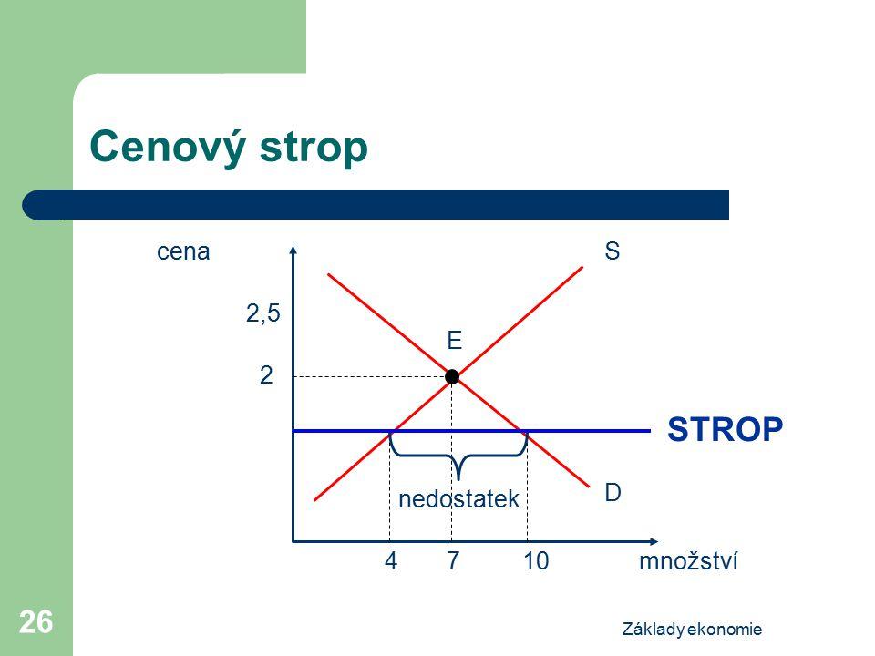 Základy ekonomie 26 Cenový strop cena množství S E D 2 7410 2,5 nedostatek STROP