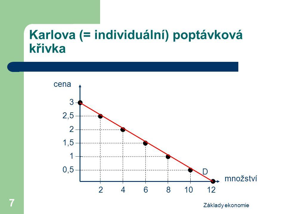 Základy ekonomie 8 Tržní X individuální poptávka Tržní poptávka = souhrn všech individuálních poptávek po určitém zboží/službě Graficky: horizontální součet individuálních poptávkových křivek