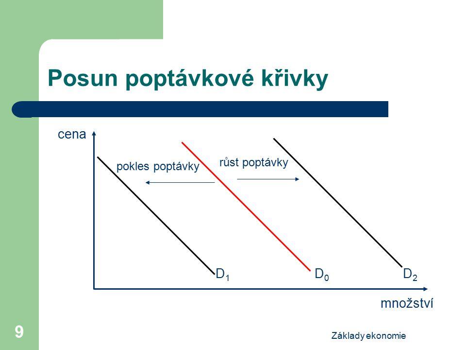Základy ekonomie 9 Posun poptávkové křivky cena množství D2D2 D0D0 růst poptávky pokles poptávky D1D1