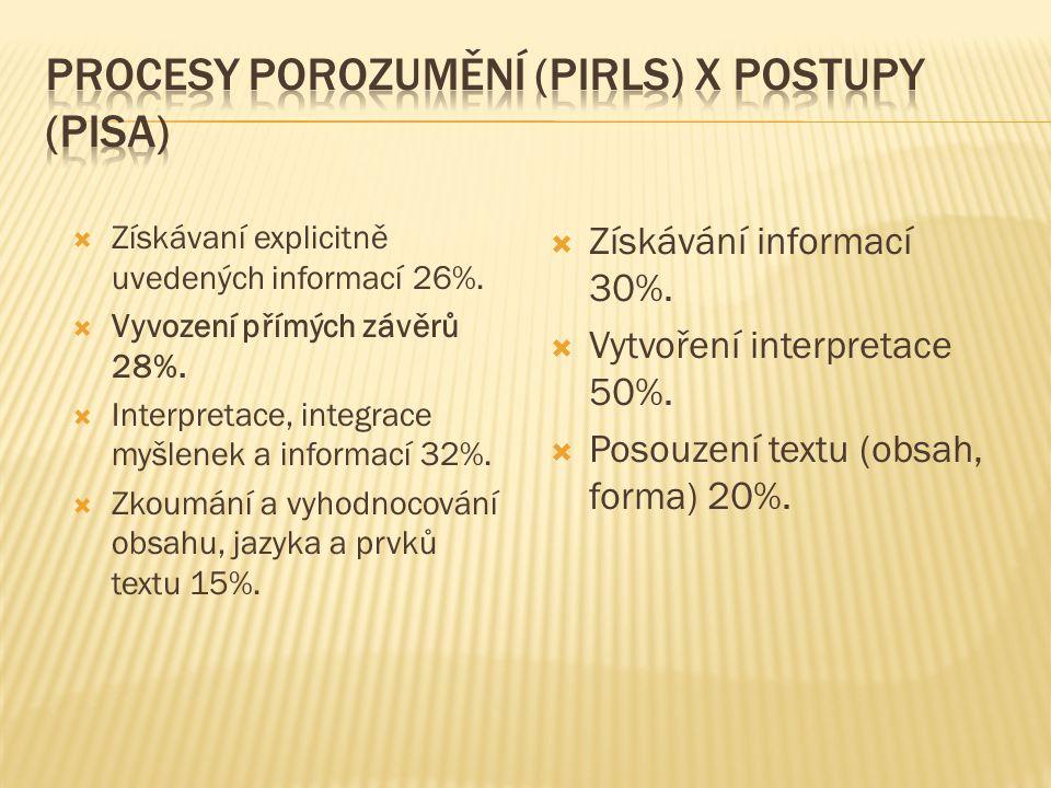  Získávaní explicitně uvedených informací 26%.  Vyvození přímých závěrů 28%.  Interpretace, integrace myšlenek a informací 32%.  Zkoumání a vyhodn