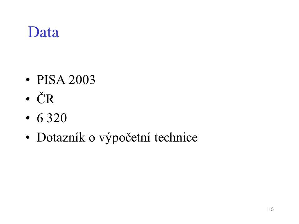 10 Data PISA 2003 ČR 6 320 Dotazník o výpočetní technice