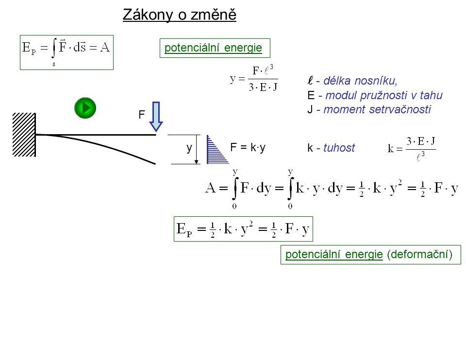 Dynamika I, 2. přednáška potenciální energie Zákony o změně y F F = k·y k - tuhost potenciální energie (deformační) - délka nosníku, E - modul pružnos