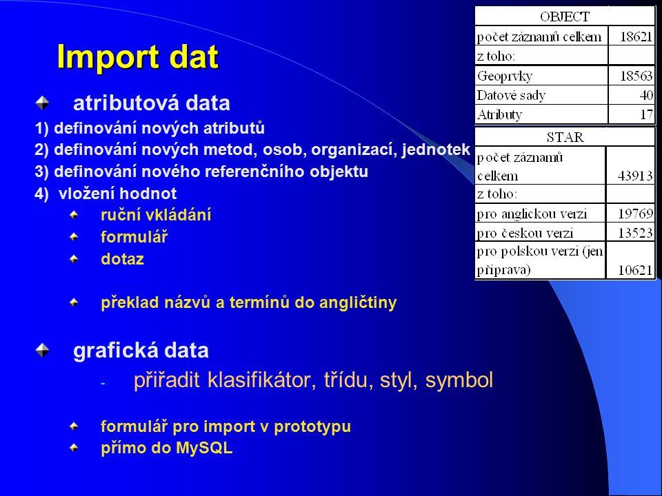Import dat atributová data 1) definování nových atributů 2) definování nových metod, osob, organizací, jednotek atd. 3) definování nového referenčního