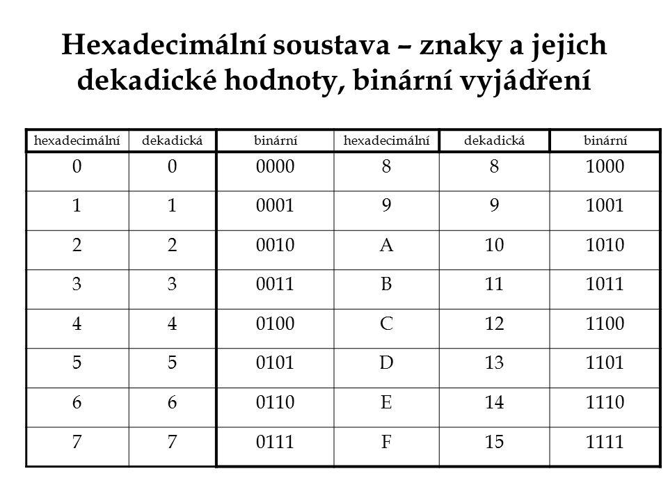 Hexadecimální soustava – znaky a jejich dekadické hodnoty, binární vyjádření hexadecimálnídekadickábinárníhexadecimálnídekadickábinární 000000881000 1