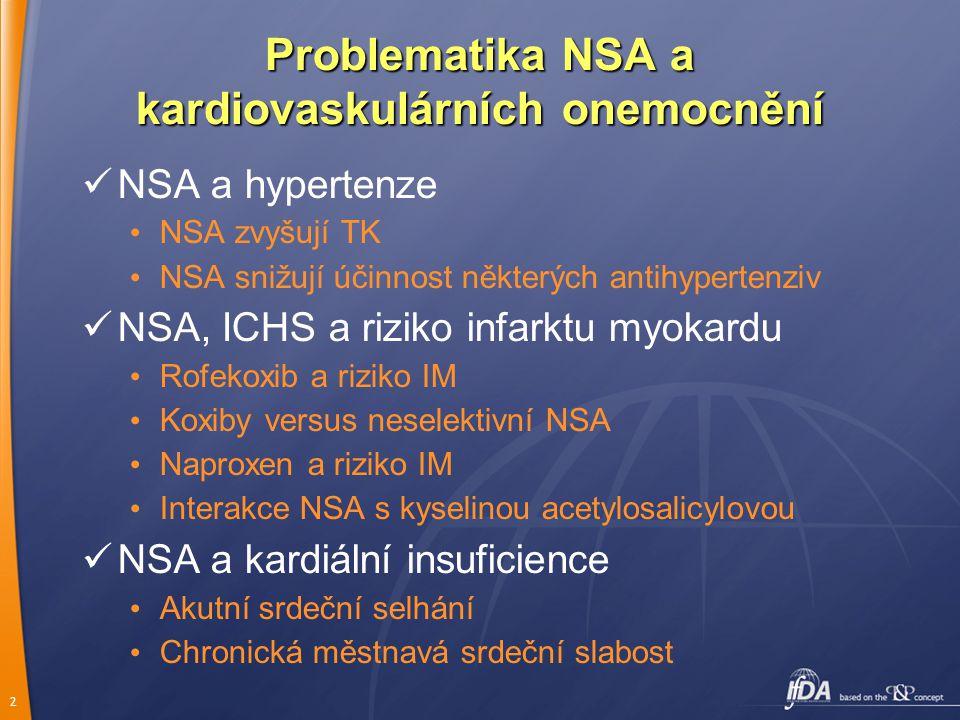 2 Problematika NSA a kardiovaskulárních onemocnění NSA a hypertenze NSA zvyšují TK NSA snižují účinnost některých antihypertenziv NSA, ICHS a riziko infarktu myokardu Rofekoxib a riziko IM Koxiby versus neselektivní NSA Naproxen a riziko IM Interakce NSA s kyselinou acetylosalicylovou NSA a kardiální insuficience Akutní srdeční selhání Chronická městnavá srdeční slabost