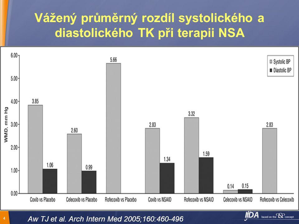 5 Závažné kardiovaskulární příhody ve studii VIGOR a APPROVe RR = 2.37 (R vs.