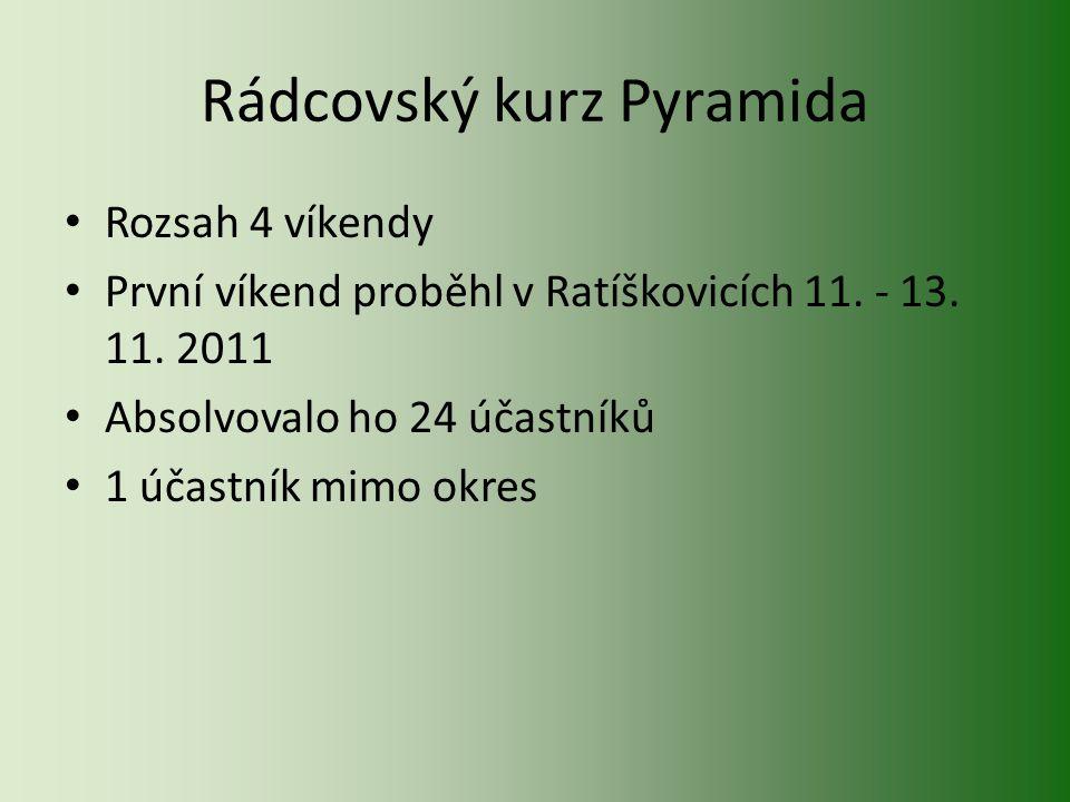 Rádcovský kurz Pyramida Rozsah 4 víkendy První víkend proběhl v Ratíškovicích 11.