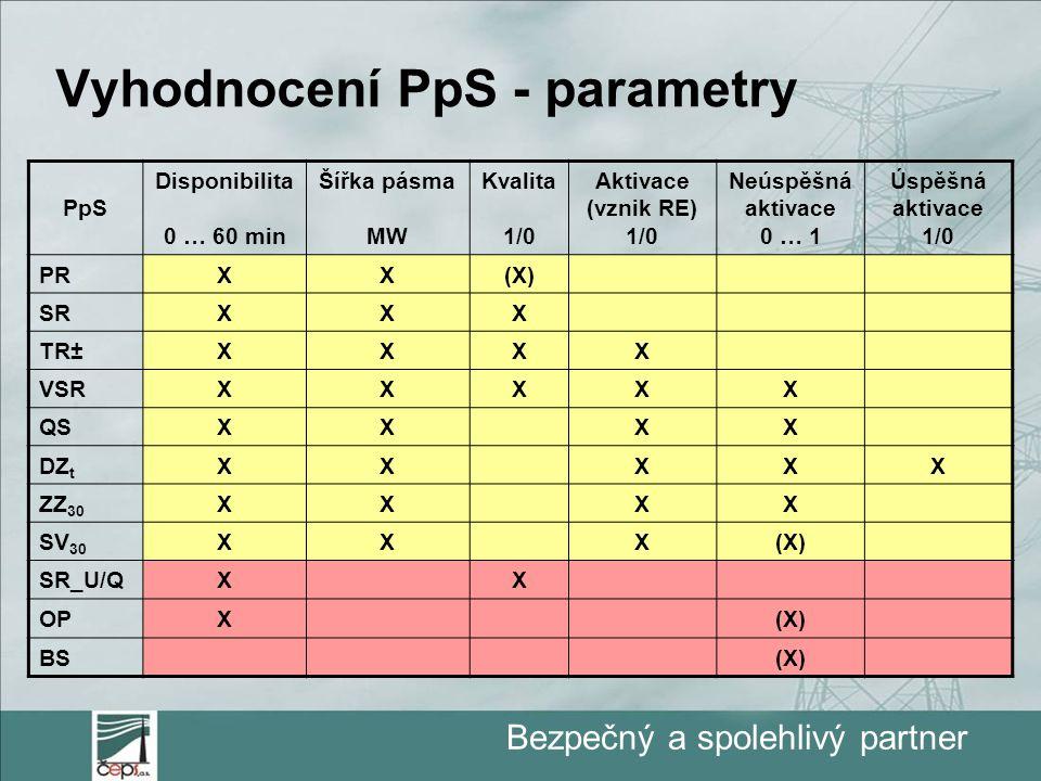 Bezpečný a spolehlivý partner Vyhodnocení PpS - parametry PpS Disponibilita 0 … 60 min Šířka pásma MW Kvalita 1/0 Aktivace (vznik RE) 1/0 Neúspěšná ak