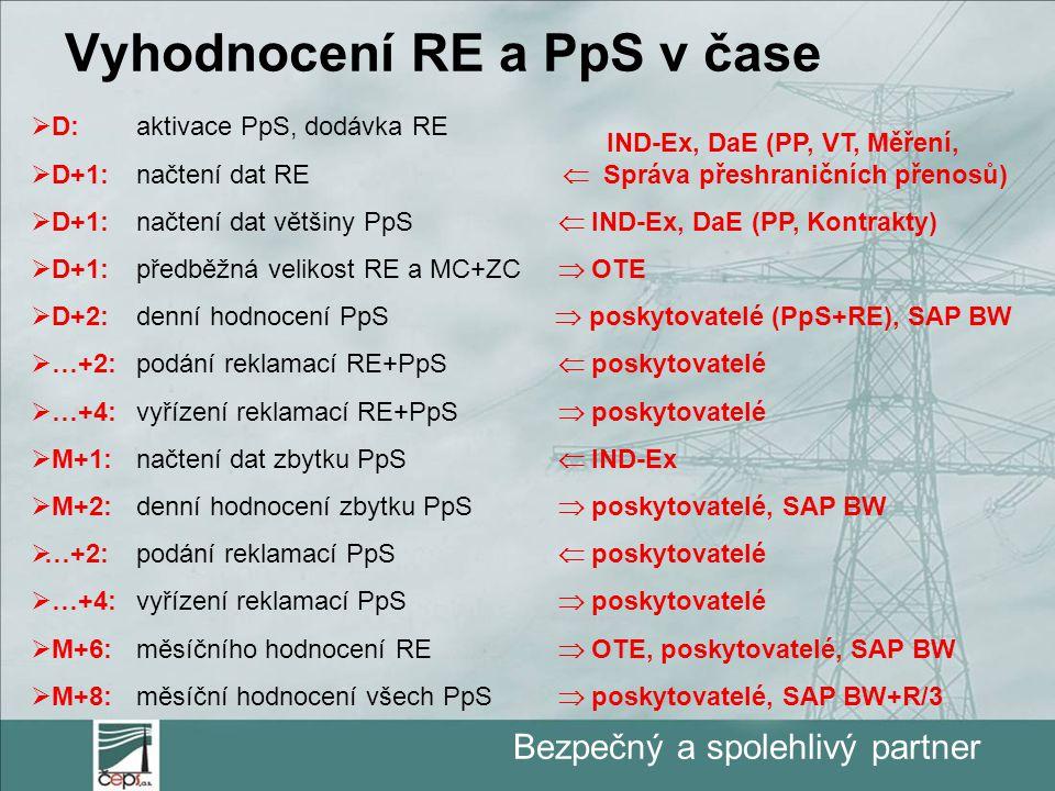 Bezpečný a spolehlivý partner Vyhodnocení RE a PpS v čase  D:aktivace PpS, dodávka RE  D+1:načtení dat RE  D+1:načtení dat většiny PpS  IND-Ex, DaE (PP, Kontrakty)  D+1: předběžná velikost RE a MC+ZC  OTE  D+2:denní hodnocení PpS  poskytovatelé (PpS+RE), SAP BW  …+2:podání reklamací RE+PpS  poskytovatelé  …+4:vyřízení reklamací RE+PpS  poskytovatelé  M+1:načtení dat zbytku PpS  IND-Ex  M+2:denní hodnocení zbytku PpS  poskytovatelé, SAP BW  …+2:podání reklamací PpS  poskytovatelé  …+4:vyřízení reklamací PpS  poskytovatelé  M+6:měsíčního hodnocení RE  OTE, poskytovatelé, SAP BW  M+8:měsíční hodnocení všech PpS  poskytovatelé, SAP BW+R/3 IND-Ex, DaE (PP, VT, Měření,  Správa přeshraničních přenosů)