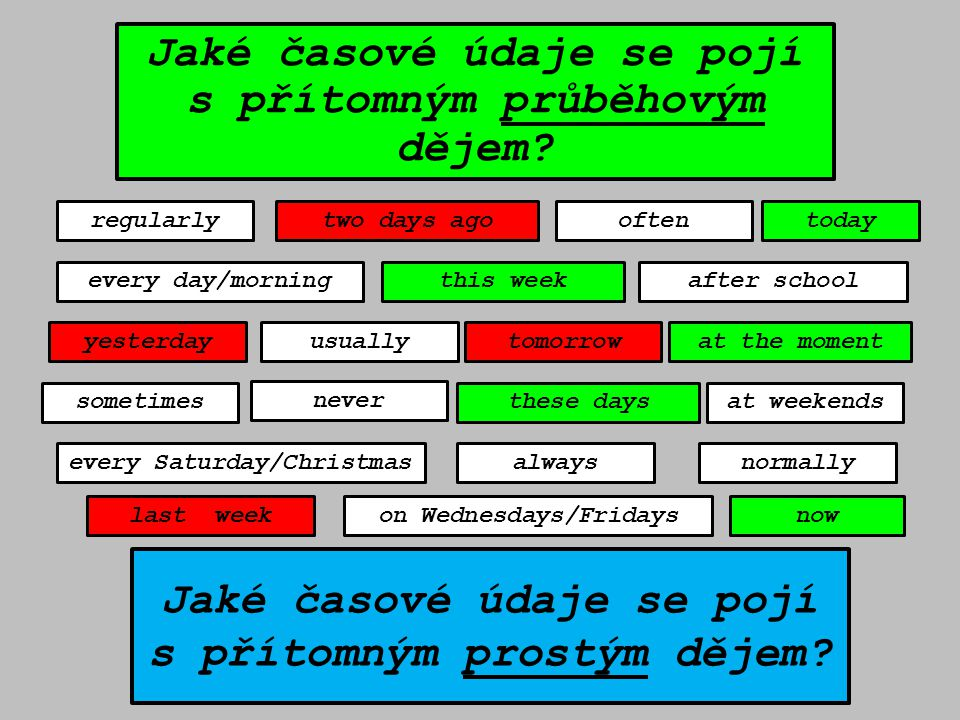 usuallyat the moment sometimes often normally regularly every day/morning every Saturday/Christmas on Wednesdays/Fridays always at weekends after school yesterdaytomorrow last week two days ago now this week these days never Jaké časové údaje se pojí s přítomným prostým dějem.