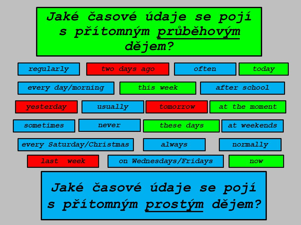 usuallyat the moment sometimes often normally regularly every day/morning every Saturday/Christmas on Wednesdays/Fridays always at weekends after school yesterdaytomorrow last week two days ago now this week these days never today Jaké časové údaje se pojí s přítomným průběhovým dějem.