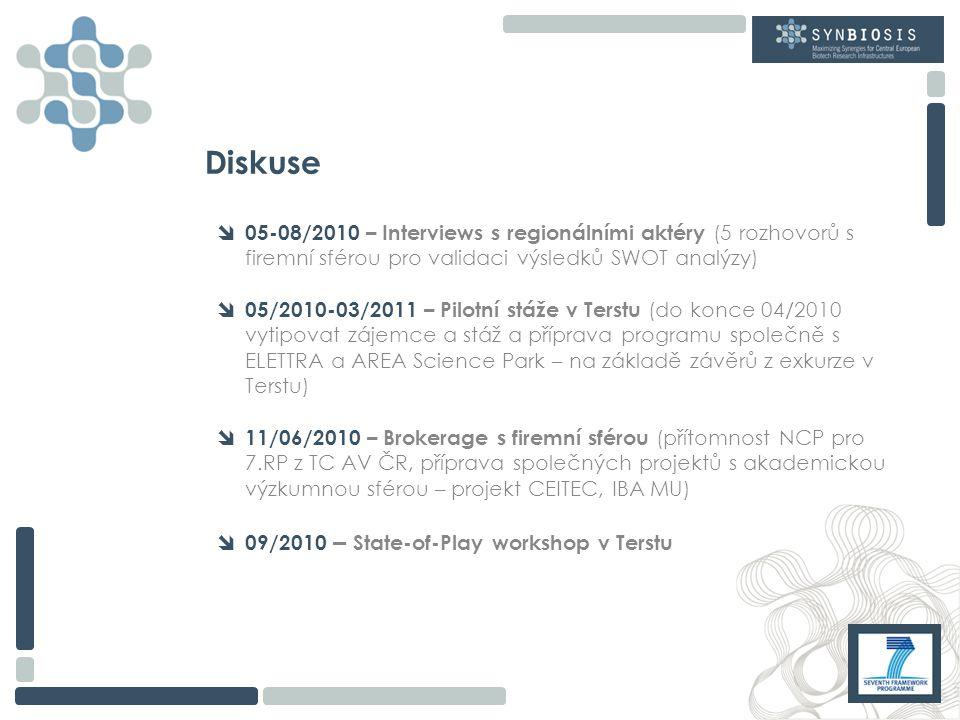 Diskuse  05-08/2010 – Interviews s regionálními aktéry (5 rozhovorů s firemní sférou pro validaci výsledků SWOT analýzy)  05/2010-03/2011 – Pilotní stáže v Terstu (do konce 04/2010 vytipovat zájemce a stáž a příprava programu společně s ELETTRA a AREA Science Park – na základě závěrů z exkurze v Terstu)  11/06/2010 – Brokerage s firemní sférou (přítomnost NCP pro 7.RP z TC AV ČR, příprava společných projektů s akademickou výzkumnou sférou – projekt CEITEC, IBA MU)  09/2010 – State-of-Play workshop v Terstu