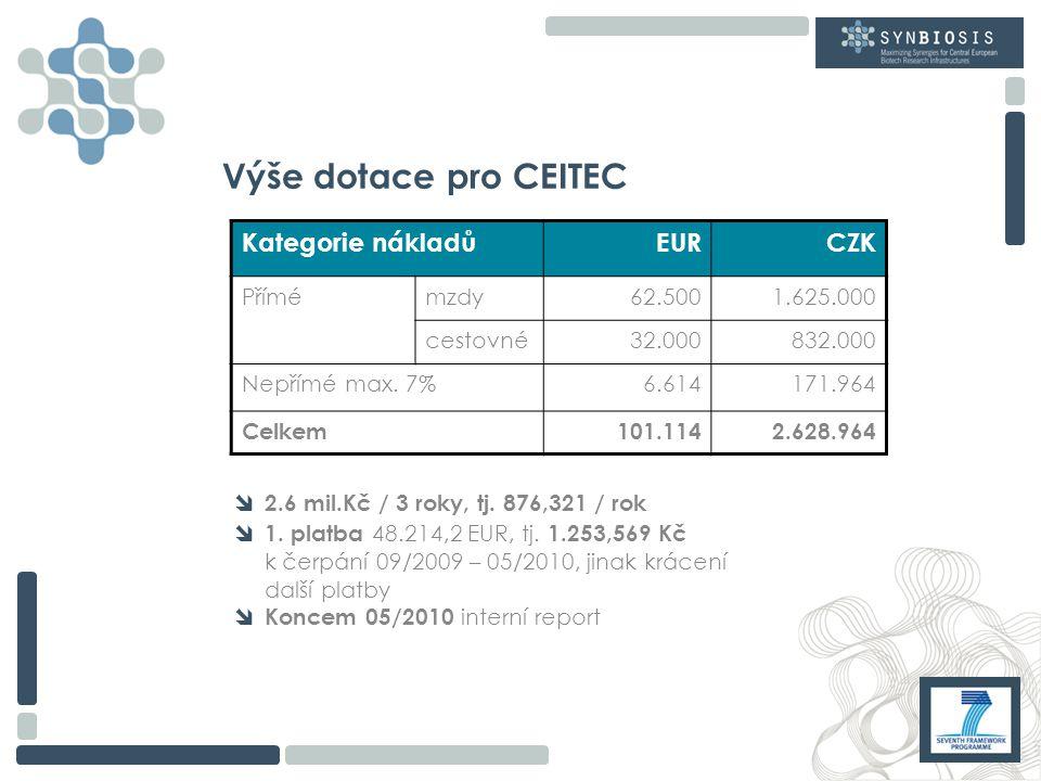 Výše dotace pro CEITEC  2.6 mil.Kč / 3 roky, tj. 876,321 / rok  1.