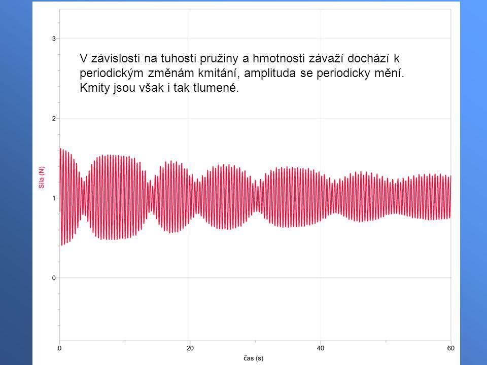 V závislosti na tuhosti pružiny a hmotnosti závaží dochází k periodickým změnám kmitání, amplituda se periodicky mění.