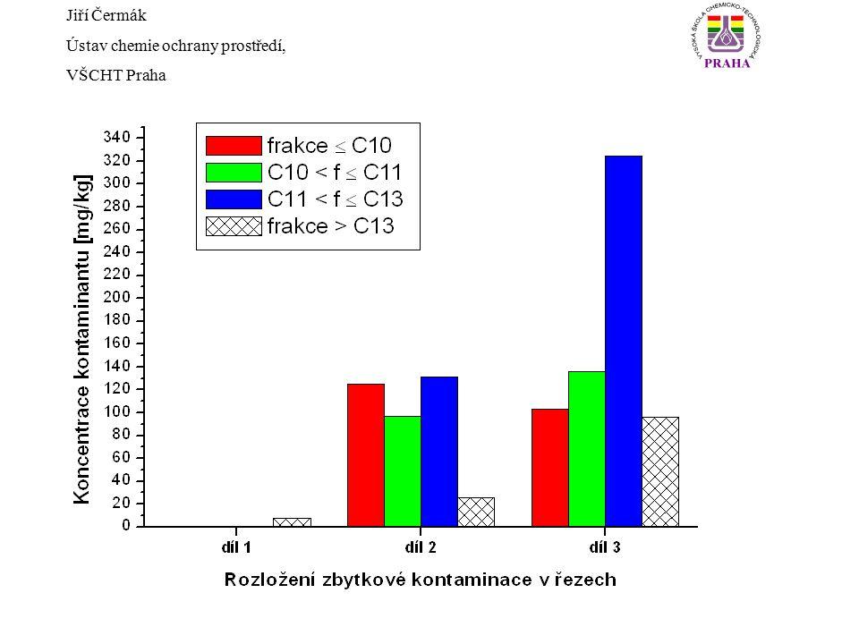 Jiří Čermák Ústav chemie ochrany prostředí, VŠCHT Praha