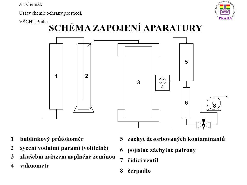SCHÉMA ZAPOJENÍ APARATURY Jiří Čermák Ústav chemie ochrany prostředí, VŠCHT Praha 1bublinkový průtokoměr 2sycení vodními parami (volitelně) 3zkušební