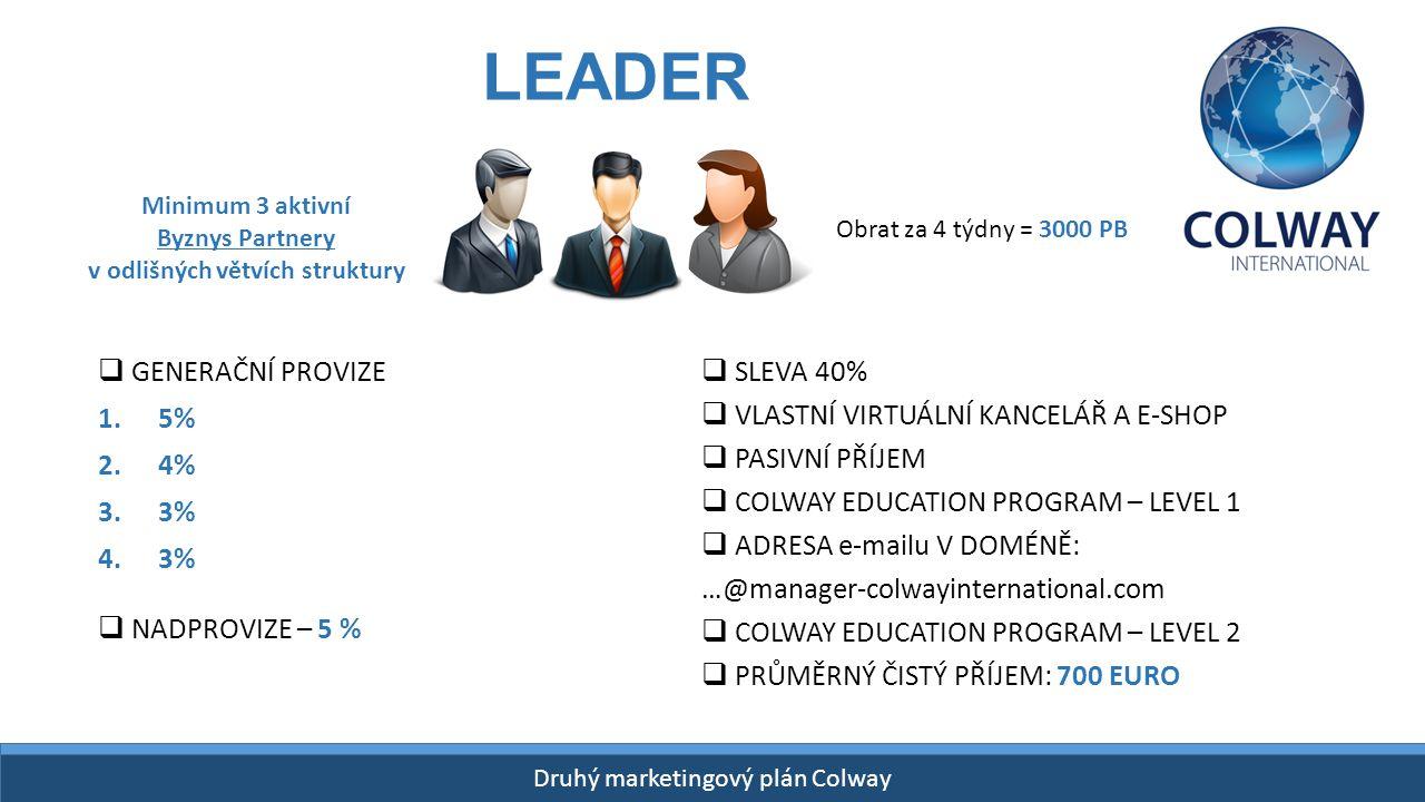 Drugi Plan Finansowy Colway START- 26 kwietnia 2015! Druhý marketingový plán Colway LEADER  GENERAČNÍ PROVIZE 1.5% 2.4% 3.3% 4.3% Minimum 3 aktivní B