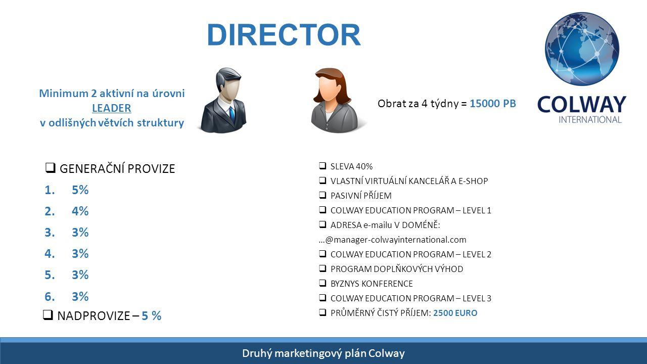 Drugi Plan Finansowy Colway START- 26 kwietnia 2015! Druhý marketingový plán Colway DIRECTOR  GENERAČNÍ PROVIZE 1.5% 2.4% 3.3% 4.3% 5.3% 6.3% Minimum