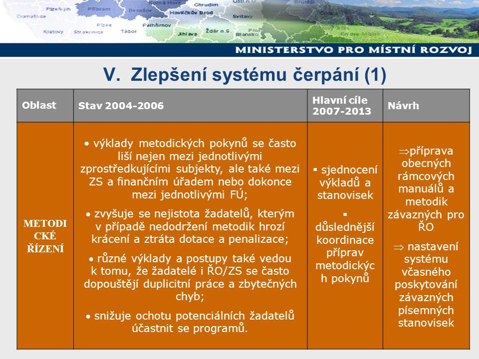 V. Zlepšení systému čerpání (1) OblastStav 2004-2006 Hlavní cíle 2007-2013 Návrh METODI CKÉ ŘÍZENÍ výklady metodických pokynů se často liší nejen mezi