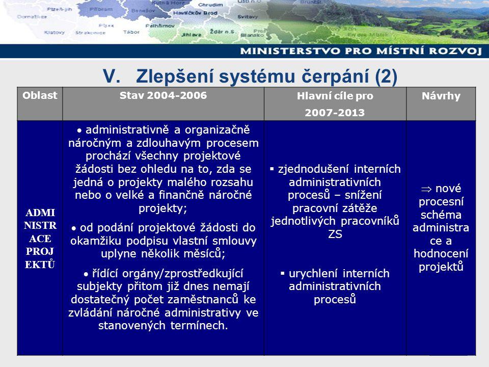 V. Zlepšení systému čerpání (2) OblastStav 2004-2006Hlavní cíle pro 2007-2013 Návrhy ADMI NISTR ACE PROJ EKTŮ  administrativně a organizačně náročným