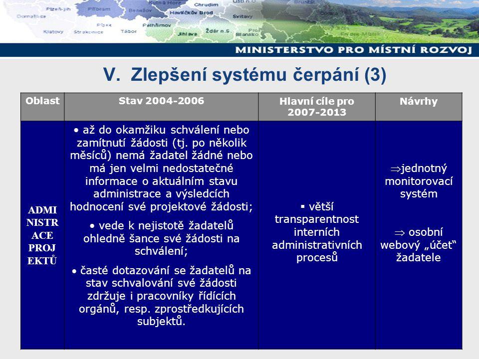V. Zlepšení systému čerpání (3) OblastStav 2004-2006Hlavní cíle pro 2007-2013 Návrhy ADMI NISTR ACE PROJ EKTŮ až do okamžiku schválení nebo zamítnutí