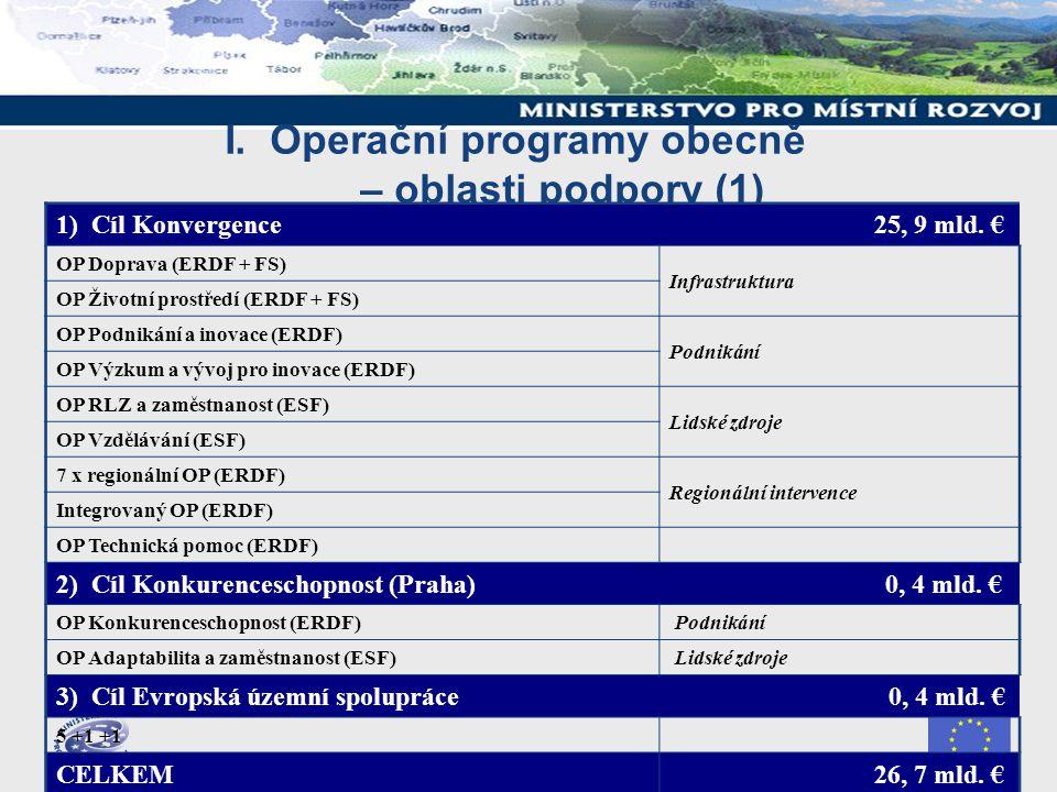 I. Operační programy obecně – oblasti podpory (1) 1) Cíl Konvergence 25, 9 mld.