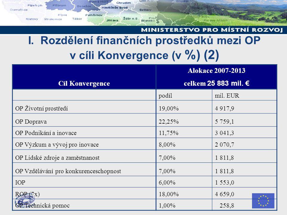 I. Rozdělení finančních prostředků mezi OP v cíli Konvergence (v %) (2) Cíl Konvergence Alokace 2007-2013 celkem 25 883 mil. € podílmil. EUR OP Životn