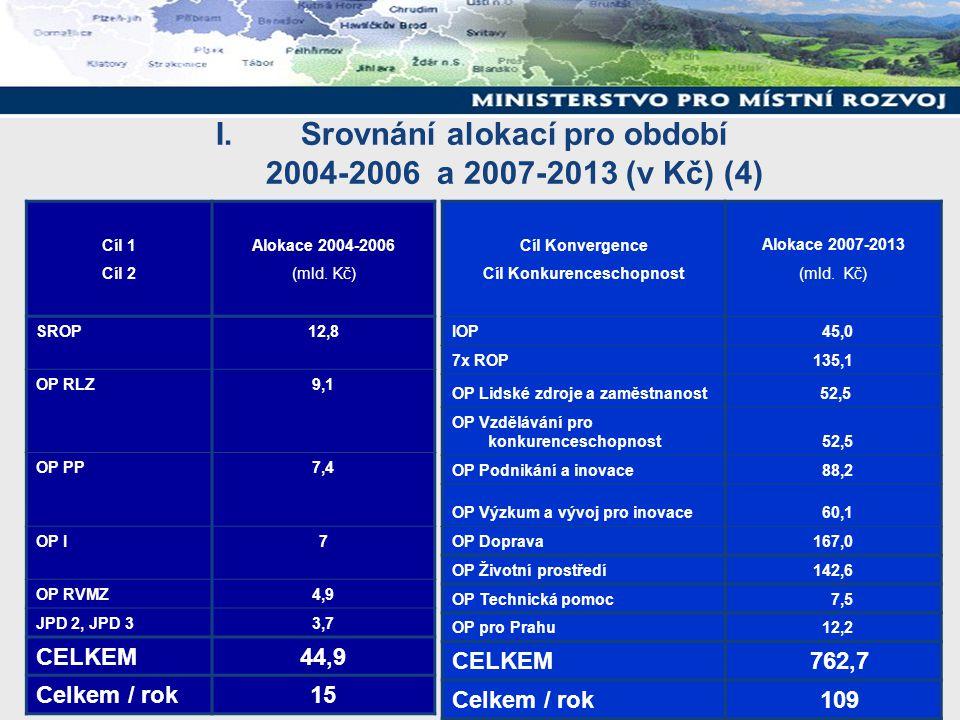 I.Srovnání alokací pro období 2004-2006 a 2007-2013 (v Kč) (4) Cíl 1 Cíl 2 Alokace 2004-2006 (mld.