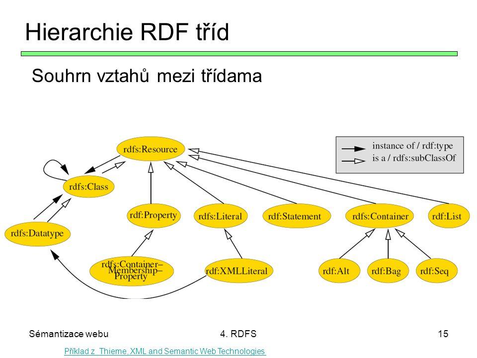 Sémantizace webu4. RDFS15 Hierarchie RDF tříd Souhrn vztahů mezi třídama Příklad z Thieme, XML and Semantic Web Technologies