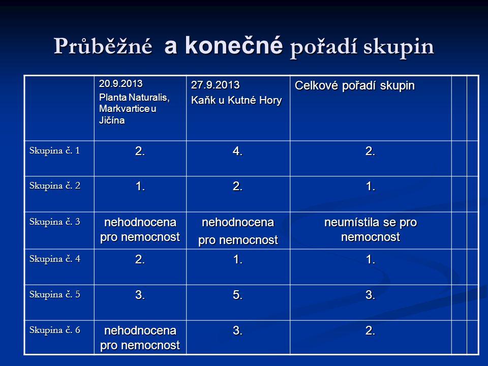 Průběžné a konečné pořadí skupin 20.9.2013 Planta Naturalis, Markvartice u Jičína 27.9.2013 Kaňk u Kutné Hory Celkové pořadí skupin Skupina č. 1 2.4.2
