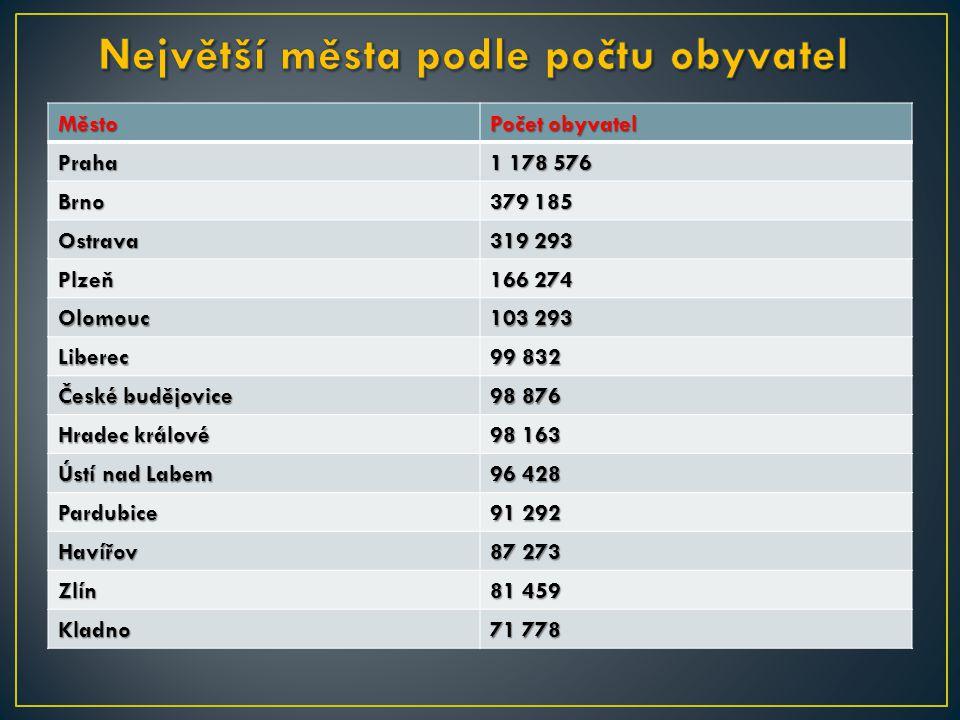 Město Počet obyvatel Praha 1 178 576 Brno 379 185 Ostrava 319 293 Plzeň 166 274 Olomouc 103 293 Liberec 99 832 České budějovice 98 876 Hradec králové