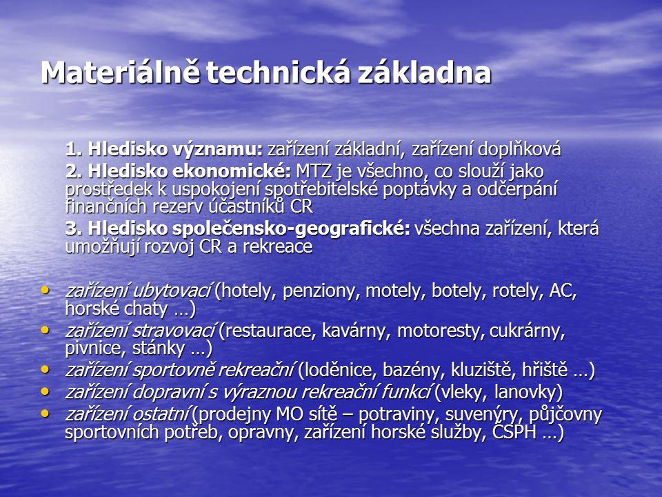 Materiálně technická základna 1. Hledisko významu: zařízení základní, zařízení doplňková 2. Hledisko ekonomické: MTZ je všechno, co slouží jako prostř