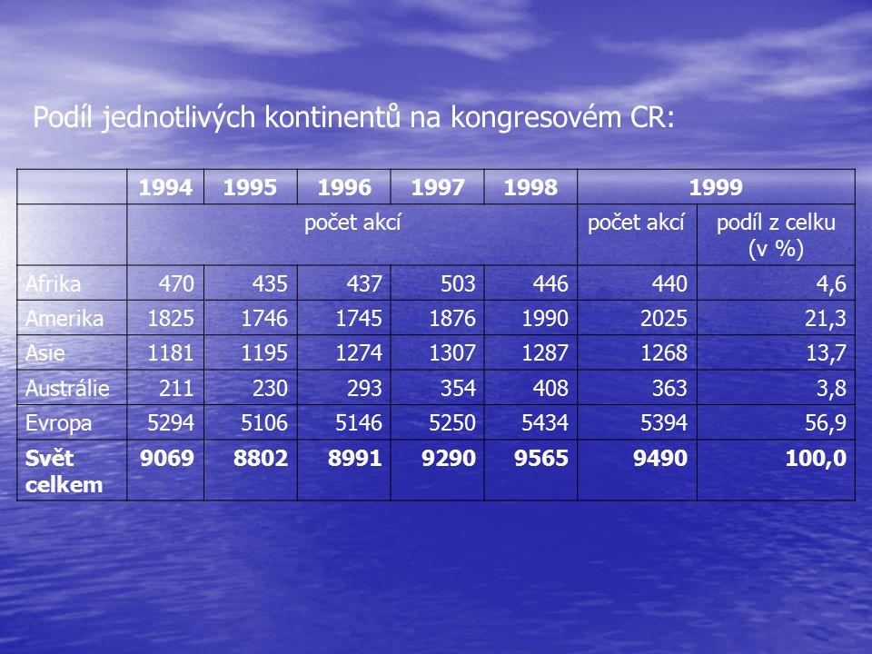 Podíl jednotlivých kontinentů na kongresovém CR: 199419951996199719981999 počet akcí podíl z celku (v %) Afrika4704354375034464404,6 Amerika1825174617