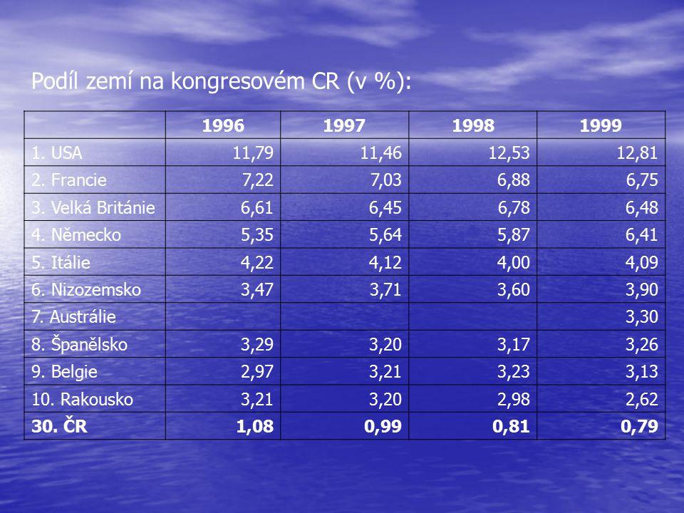 Podíl zemí na kongresovém CR (v %): 1996199719981999 1. USA11,7911,4612,5312,81 2. Francie7,227,036,886,75 3. Velká Británie6,616,456,786,48 4. Německ