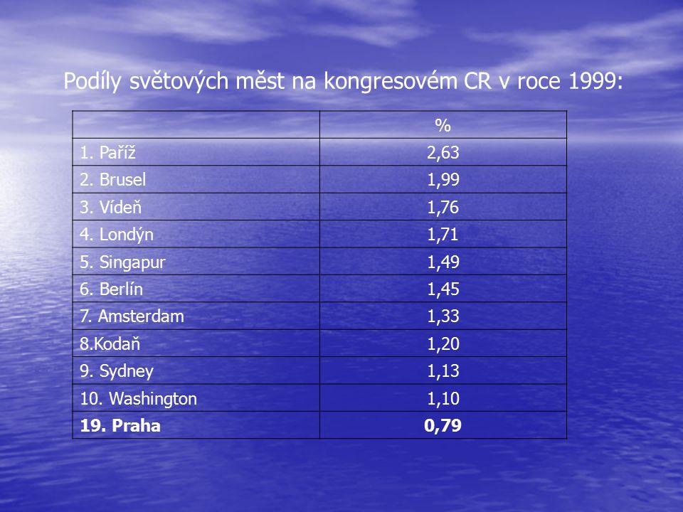 Podíly světových měst na kongresovém CR v roce 1999: % 1. Paříž2,63 2. Brusel1,99 3. Vídeň1,76 4. Londýn1,71 5. Singapur1,49 6. Berlín1,45 7. Amsterda