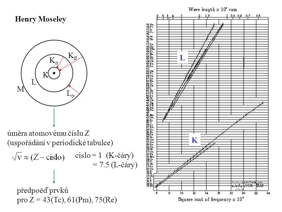 Henry Moseley úměra atomovému číslu Z (uspořádání v periodické tabulce) předpoěď prvků pro Z = 43(Tc), 61(Pm), 75(Re) K L M KK KK LL L K cislo =